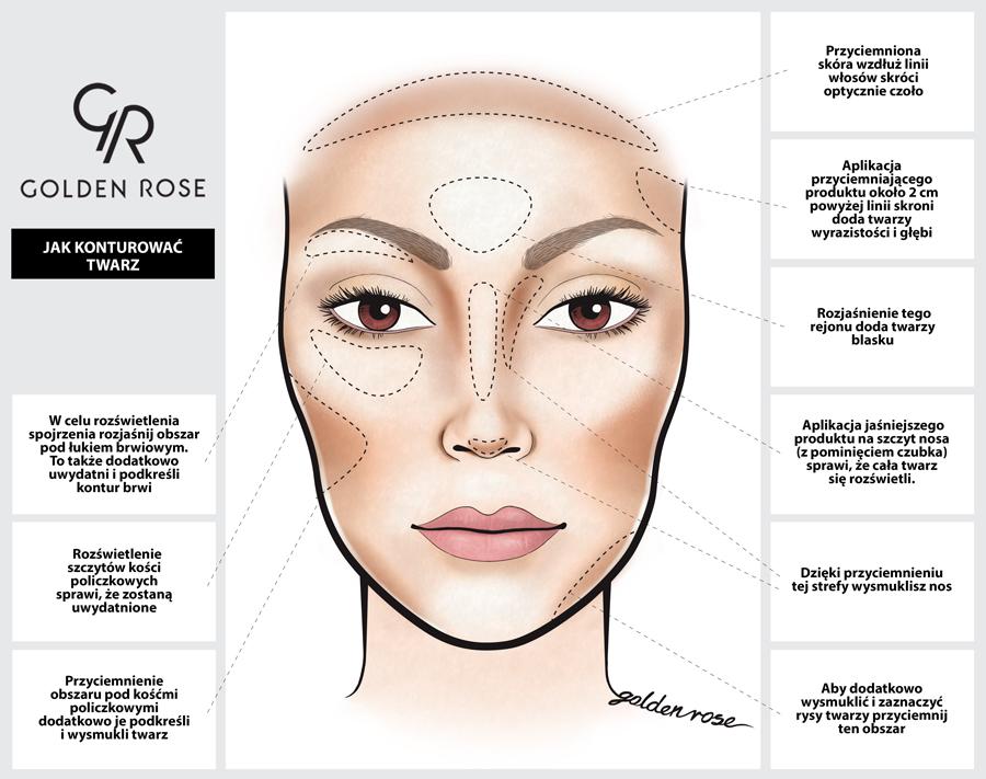 Konturowanie twarzy porady i wskazówki